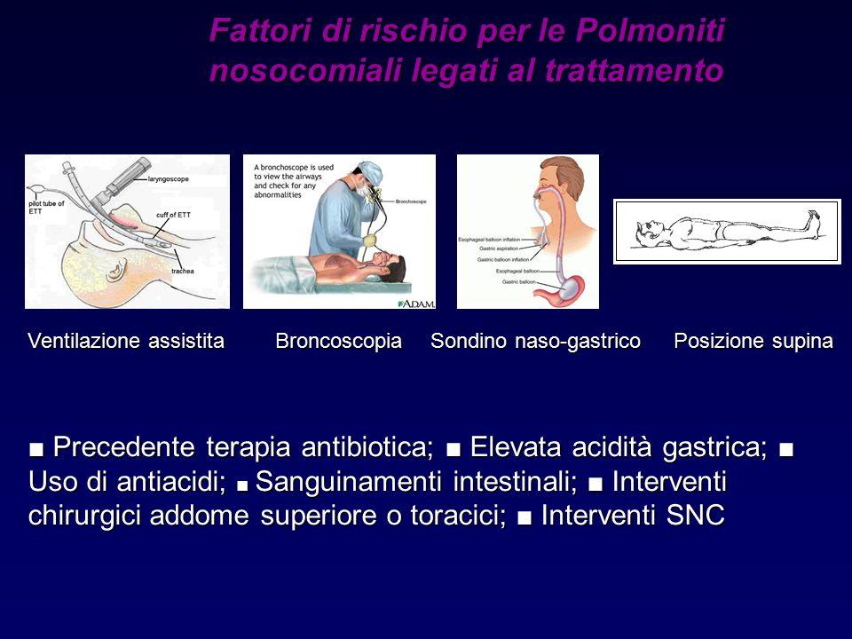 ■ Precedente terapia antibiotica; ■ Elevata acidità gastrica; ■ Uso di antiacidi; ■ Sanguinamenti intestinali; ■ Interventi chirurgici addome superior