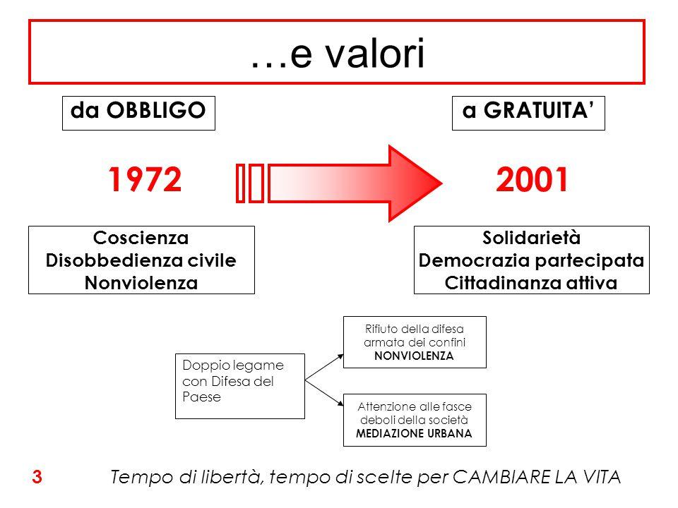 …e valori Tempo di libertà, tempo di scelte per CAMBIARE LA VITA Doppio legame con Difesa del Paese Rifiuto della difesa armata dei confini NONVIOLENZA Attenzione alle fasce deboli della società MEDIAZIONE URBANA 1972 da OBBLIGO Coscienza Disobbedienza civile Nonviolenza da OBBLIGO 2001 da OBBLIGO Solidarietà Democrazia partecipata Cittadinanza attiva a GRATUITA' 3