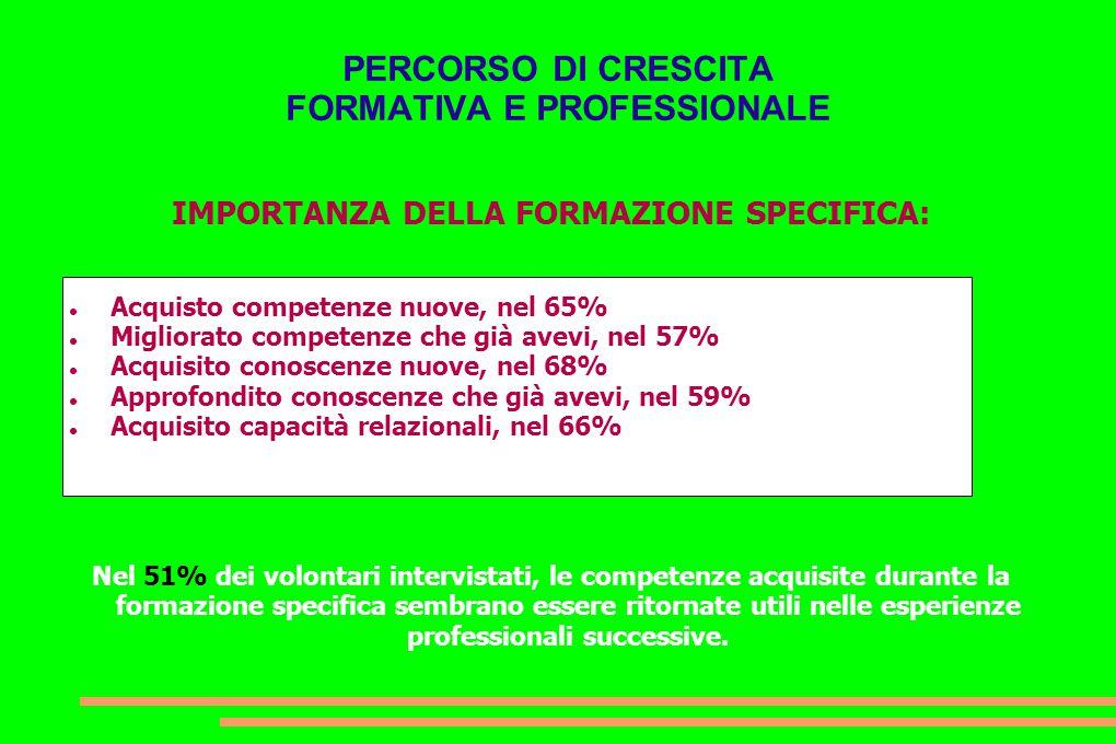 PERCORSO DI CRESCITA FORMATIVA E PROFESSIONALE IMPORTANZA DELLA FORMAZIONE SPECIFICA: Acquisto competenze nuove, nel 65% Migliorato competenze che già
