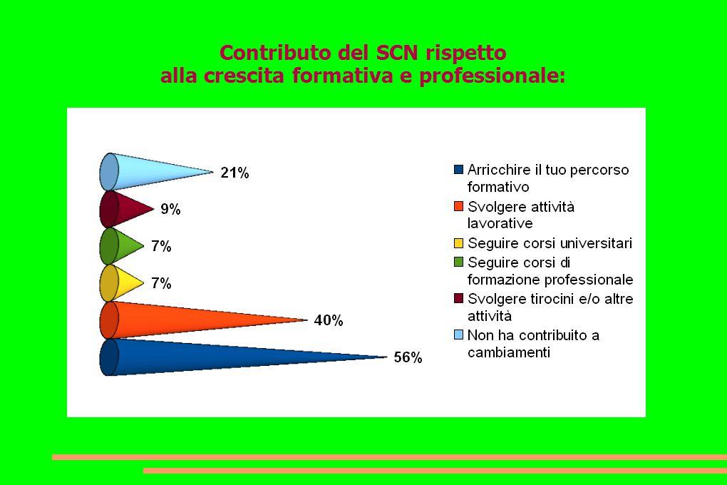 Contributo del SCN rispetto alla crescita formativa e professionale: