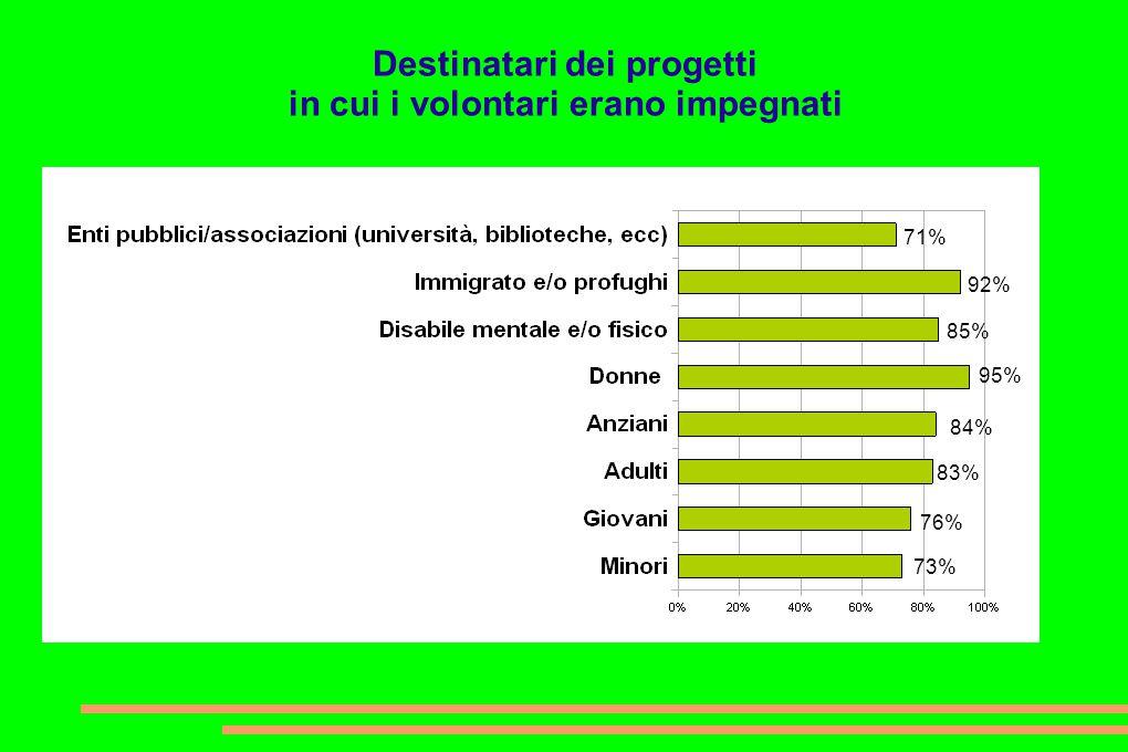 Destinatari dei progetti in cui i volontari erano impegnati 73% 76% 83% 84% 95% 85% 92% 71%