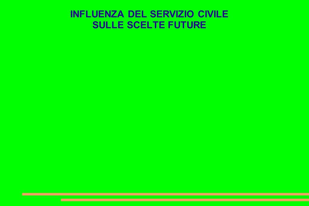 INFLUENZA DEL SERVIZIO CIVILE SULLE SCELTE FUTURE
