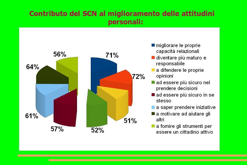 Contributo del SCN al miglioramento delle attitudini personali: