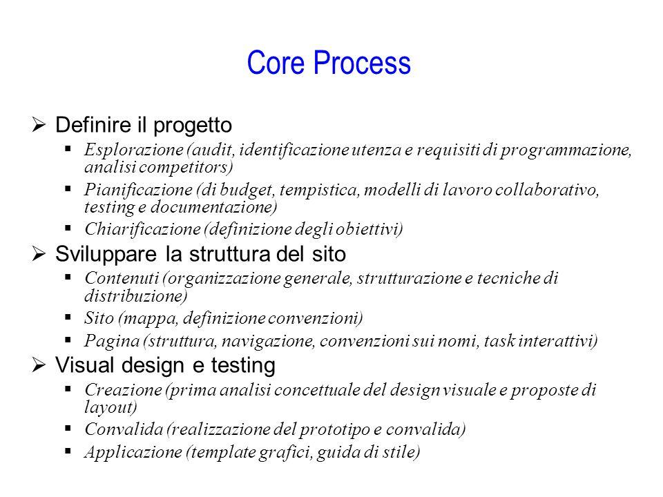 Core Process  Definire il progetto  Esplorazione (audit, identificazione utenza e requisiti di programmazione, analisi competitors)  Pianificazione