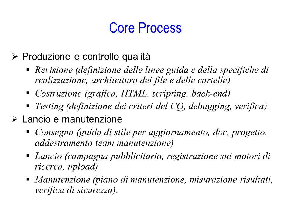Core Process  Produzione e controllo qualità  Revisione (definizione delle linee guida e della specifiche di realizzazione, architettura dei file e