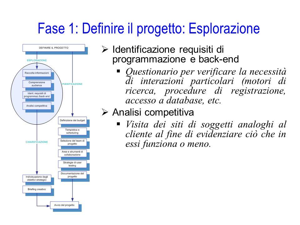 Fase 1: Definire il progetto: Esplorazione  Identificazione requisiti di programmazione e back-end  Questionario per verificare la necessità di inte
