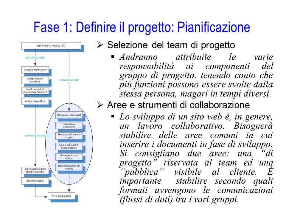 Fase 1: Definire il progetto: Pianificazione  Selezione del team di progetto  Andranno attribuite le varie responsabilità ai componenti del gruppo d