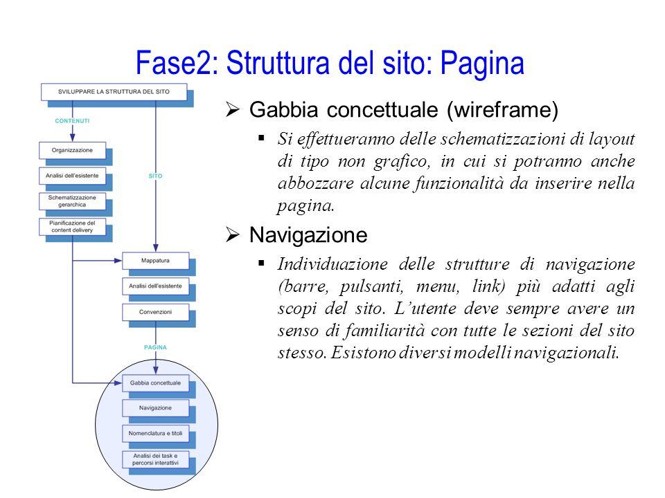 Fase2: Struttura del sito: Pagina  Gabbia concettuale (wireframe)  Si effettueranno delle schematizzazioni di layout di tipo non grafico, in cui si