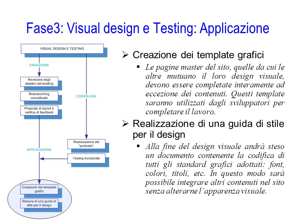 Fase3: Visual design e Testing: Applicazione  Creazione dei template grafici  Le pagine master del sito, quelle da cui le altre mutuano il loro desi