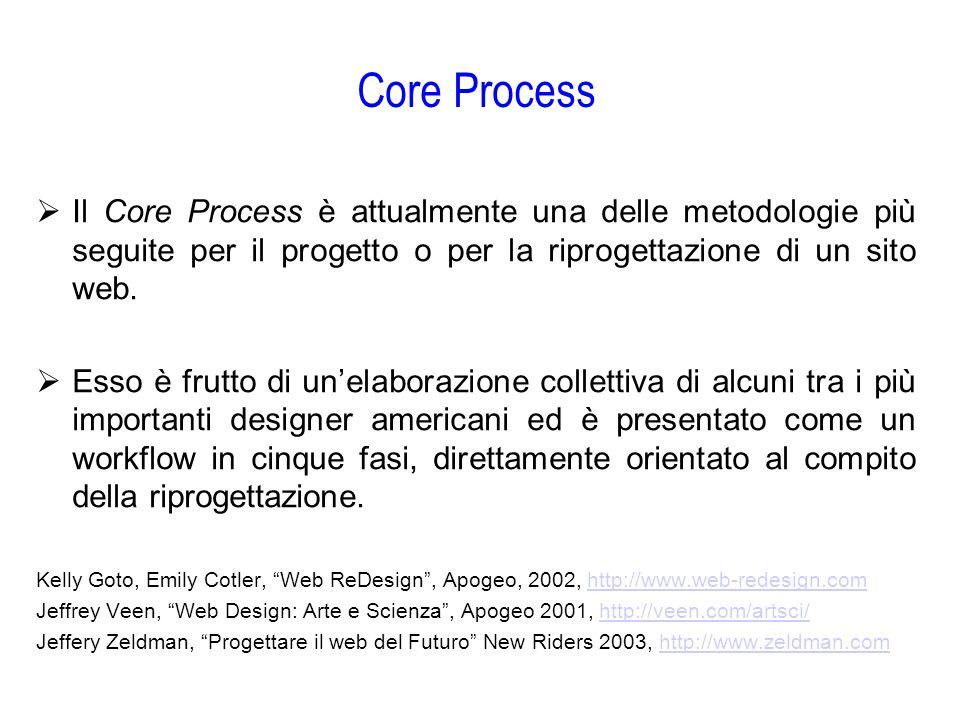 Core Process  Il Core Process è attualmente una delle metodologie più seguite per il progetto o per la riprogettazione di un sito web.  Esso è frutt