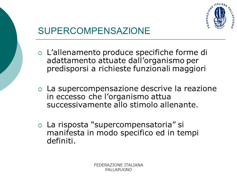 FEDERAZIONE ITALIANA PALLAPUGNO SUPERCOMPENSAZIONE  L'allenamento produce specifiche forme di adattamento attuate dall'organismo per predisporsi a ri