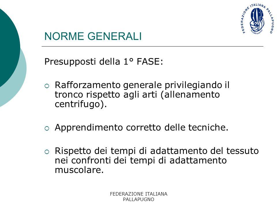 FEDERAZIONE ITALIANA PALLAPUGNO NORME GENERALI Presupposti della 1° FASE:  Rafforzamento generale privilegiando il tronco rispetto agli arti (allenam