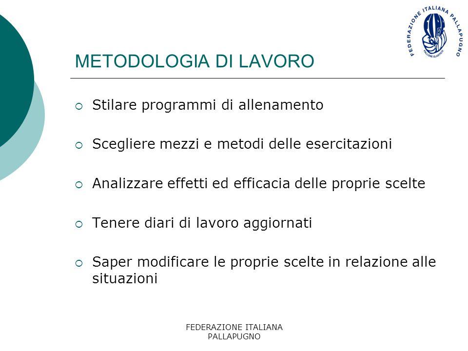 FEDERAZIONE ITALIANA PALLAPUGNO METODOLOGIA DI LAVORO  Stilare programmi di allenamento  Scegliere mezzi e metodi delle esercitazioni  Analizzare e