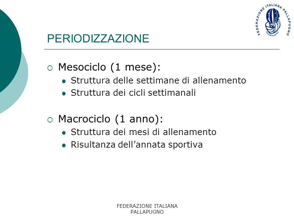 FEDERAZIONE ITALIANA PALLAPUGNO PERIODIZZAZIONE  Mesociclo (1 mese): Struttura delle settimane di allenamento Struttura dei cicli settimanali  Macro