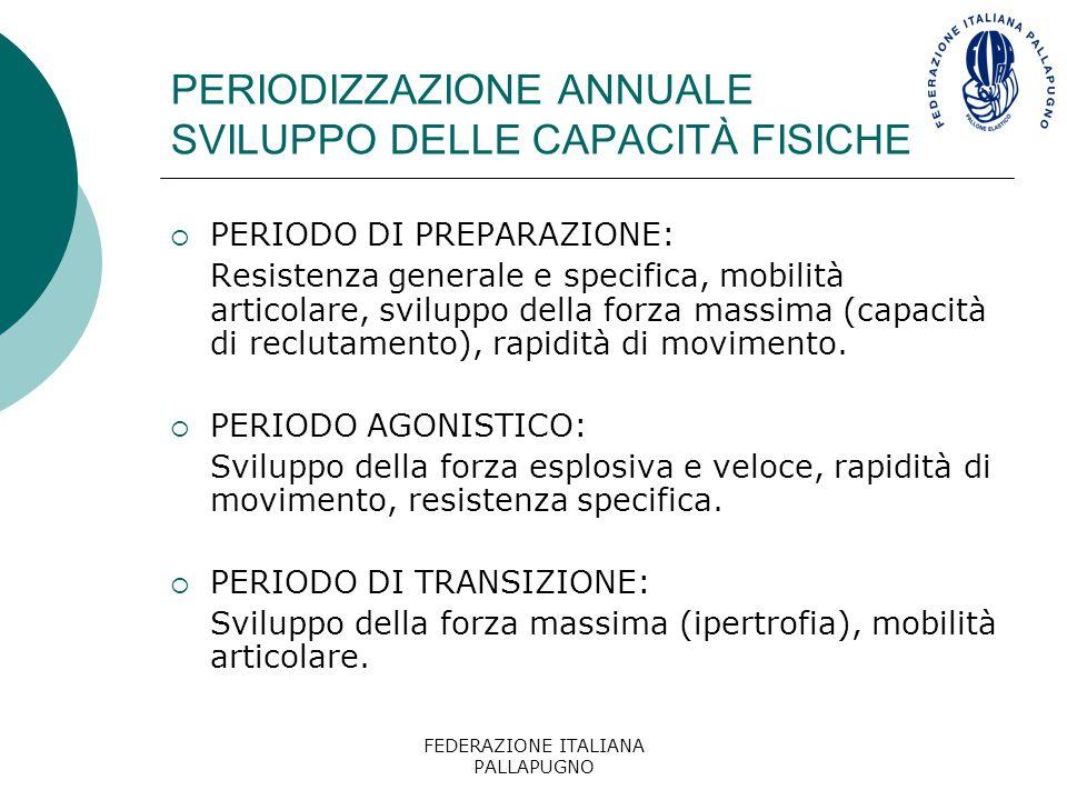 FEDERAZIONE ITALIANA PALLAPUGNO PERIODIZZAZIONE ANNUALE SVILUPPO DELLE CAPACITÀ FISICHE  PERIODO DI PREPARAZIONE: Resistenza generale e specifica, mo