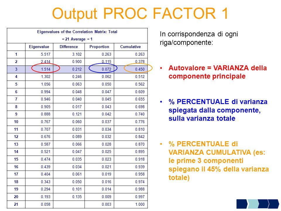 Output PROC FACTOR 1 Eigenvalues of the Correlation Matrix: Total = 21 Average = 1 EigenvalueDifferenceProportionCumulative 15.5173.1020.263 22.4140.9