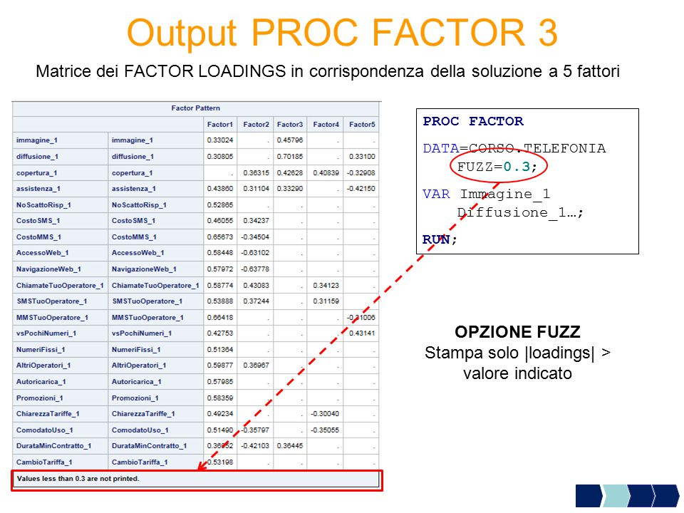 Output PROC FACTOR 3 Matrice dei FACTOR LOADINGS in corrispondenza della soluzione a 5 fattori OPZIONE FUZZ Stampa solo |loadings| > valore indicato P