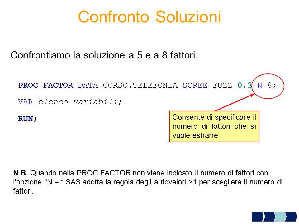 Confrontiamo la soluzione a 5 e a 8 fattori. PROC FACTOR DATA=CORSO.TELEFONIA SCREE FUZZ=0.3 N=8; VAR elenco variabili; RUN; N.B. Quando nella PROC FA