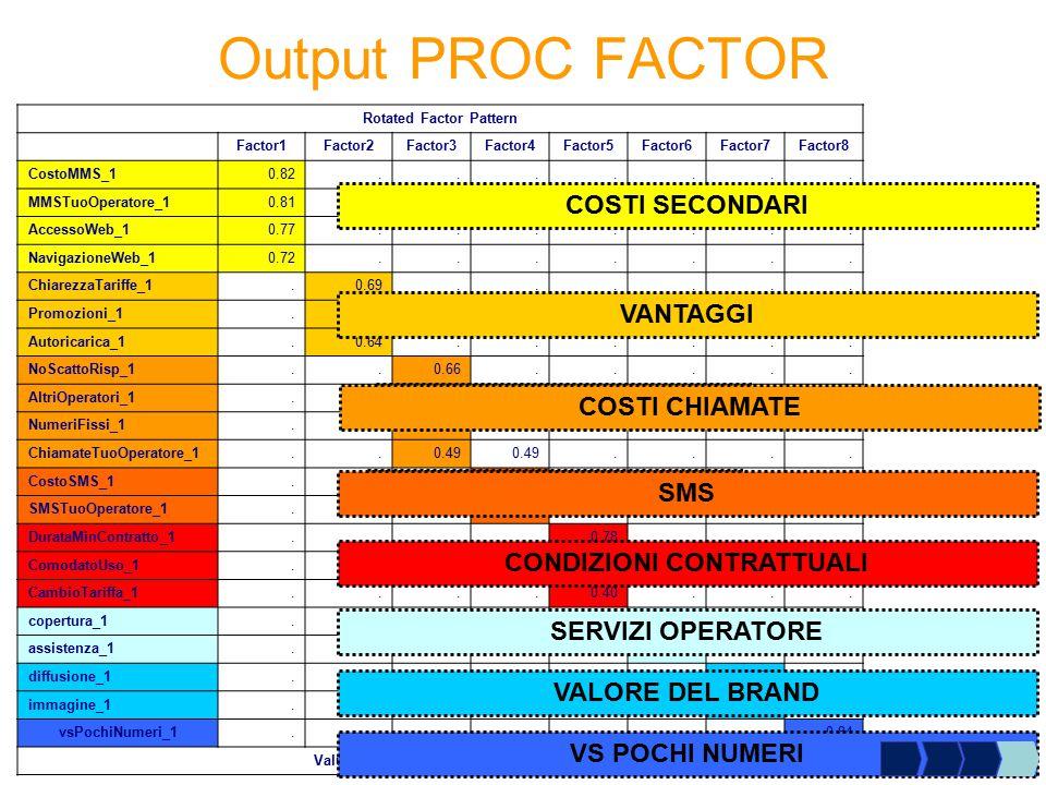 Rotated Factor Pattern Factor1Factor2Factor3Factor4Factor5Factor6Factor7Factor8 CostoMMS_10.82....... MMSTuoOperatore_10.81....... AccessoWeb_10.77...