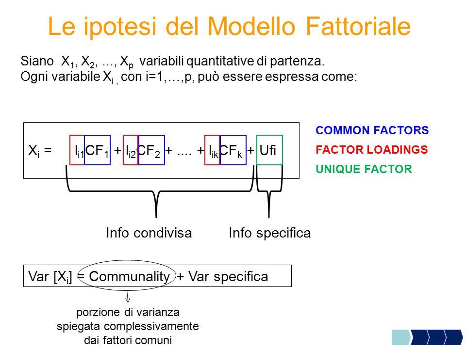 tale metodo calcola i Common Factors come p nuove variabili, dette Componenti Principali (CP), ottenute come combinazioni lineari delle variabili originali : con j=1,…p Proprietà:  sono tra loro ortogonali (non correlate)  complessivamente spiegano la variabilità delle p variabili originarie Metodo delle Componenti Principali CP j = s j1 x 1 + s j2 x 2 +..............