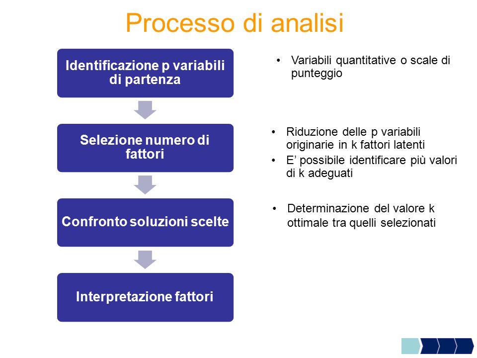 Processo di analisi Identificazione p variabili di partenza Selezione numero di fattori Confronto soluzioni scelteInterpretazione fattori Riduzione de