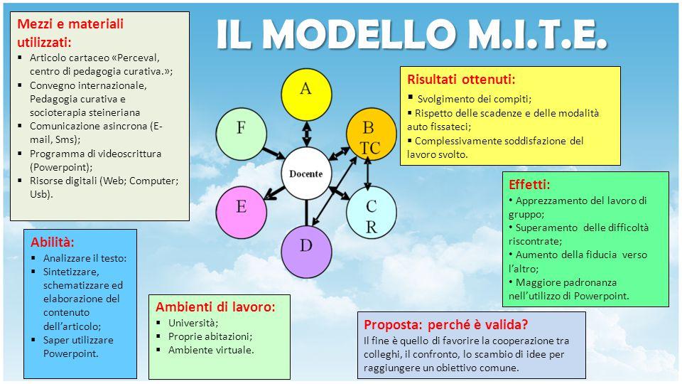 IL MODELLO M.I.T.E.