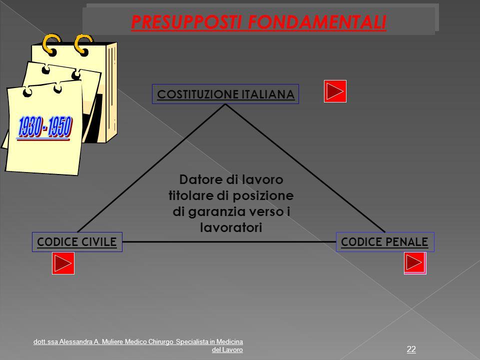 PRESUPPOSTI FONDAMENTALI COSTITUZIONE ITALIANA CODICE PENALECODICE CIVILE Datore di lavoro titolare di posizione di garanzia verso i lavoratori dott.s