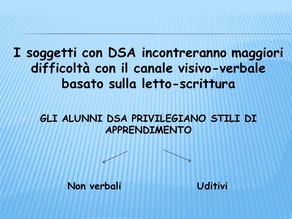 I soggetti con DSA incontreranno maggiori difficoltà con il canale visivo-verbale basato sulla letto-scrittura GLI ALUNNI DSA PRIVILEGIANO STILI DI AP