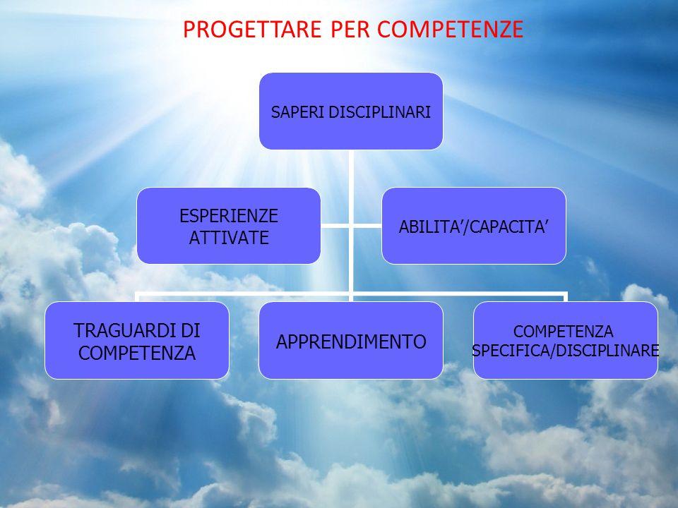 PROGETTARE PER COMPETENZE SAPERI DISCIPLINARI TRAGUARDI DI COMPETENZA APPRENDIMENTO COMPETENZA SPECIFICA/DISCIPLINARE ESPERIENZE ATTIVATE ABILITA'/CAP