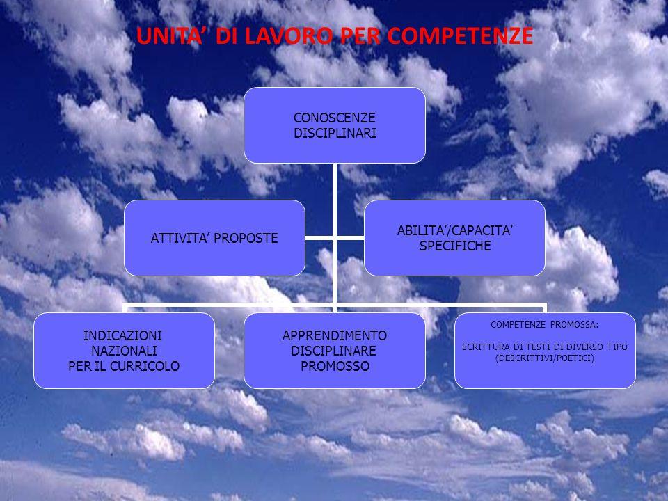 STEP 5 SVILUPPARE LA COMPETENZA DI SCRITTURA COMPITO ASSEGNATO N 1: REALIZZARE UN TESTO DESCRITTIVO SOGGETTIVO SULL'AMBIENTE IN CUI SI E' REALIZZATA L'ESPERIENZA SENSORIALE