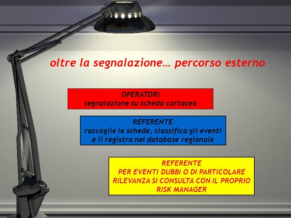 oltre la segnalazione… percorso esterno REFERENTE raccoglie le schede, classifica gli eventi e li registra nel database regionale OPERATORI segnalazio