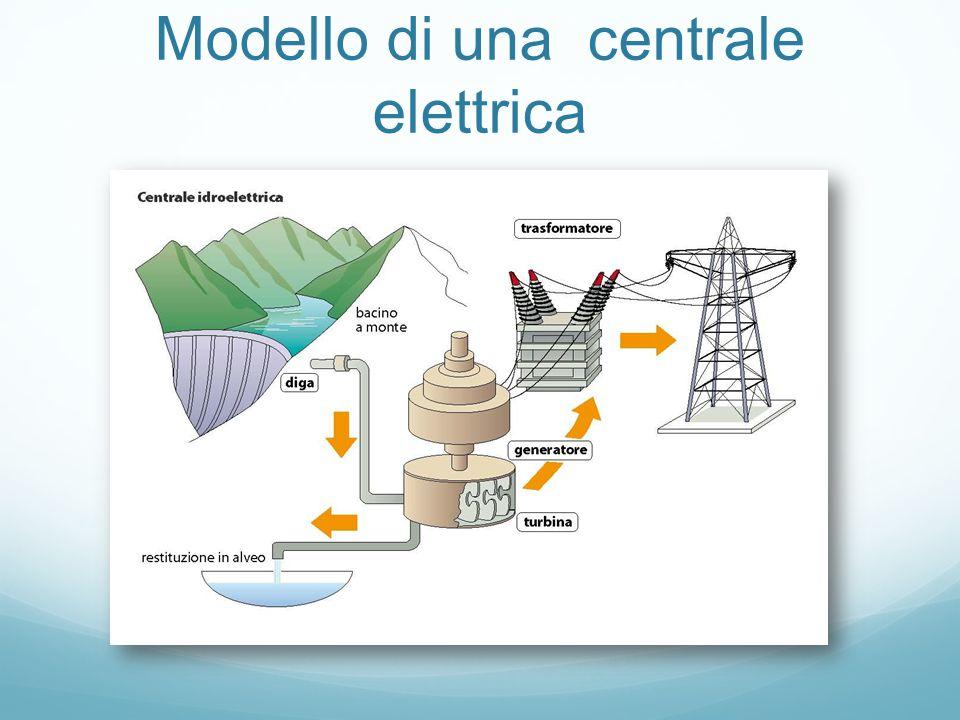Modello di una centrale elettrica