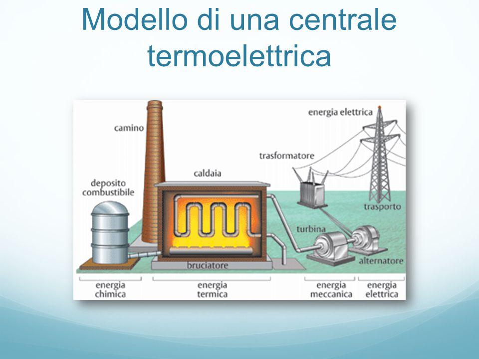 Modello di una centrale termoelettrica