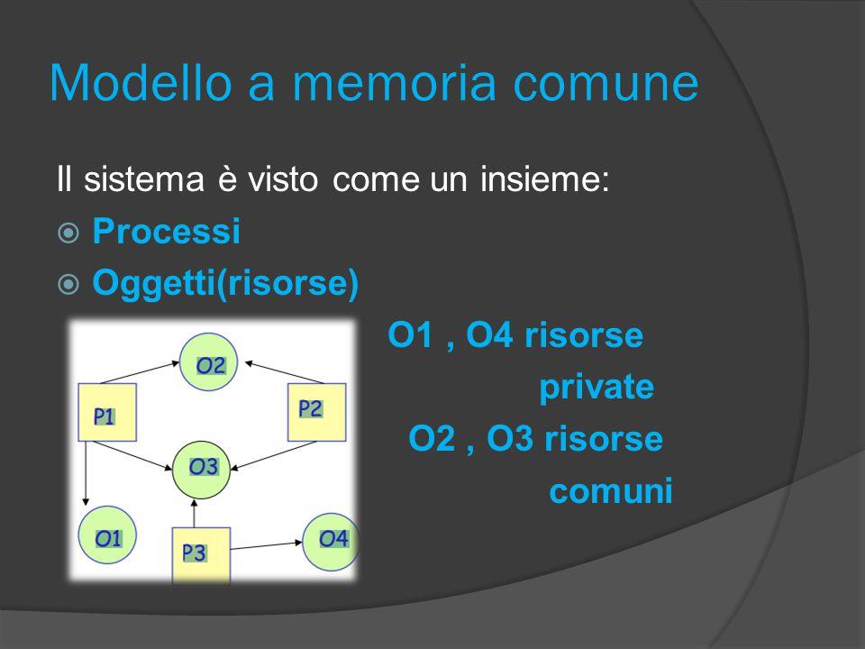 Modello a memoria comune Il sistema è visto come un insieme:  Processi  Oggetti(risorse) O1, O4 risorse private O2, O3 risorse comuni