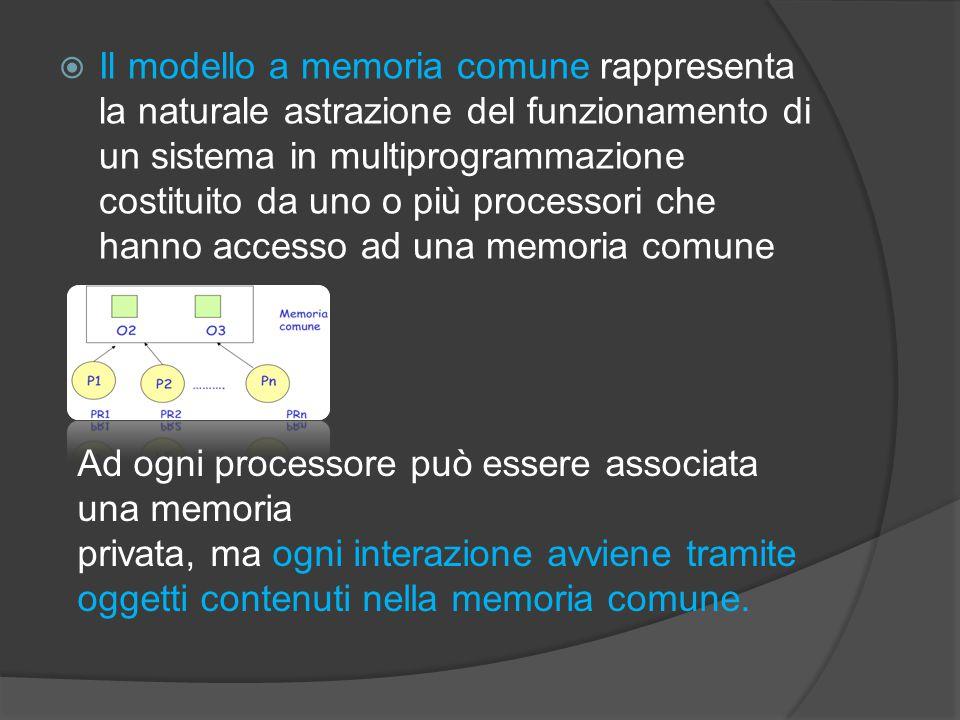  Il modello a memoria comune rappresenta la naturale astrazione del funzionamento di un sistema in multiprogrammazione costituito da uno o più processori che hanno accesso ad una memoria comune Ad ogni processore può essere associata una memoria privata, ma ogni interazione avviene tramite oggetti contenuti nella memoria comune.