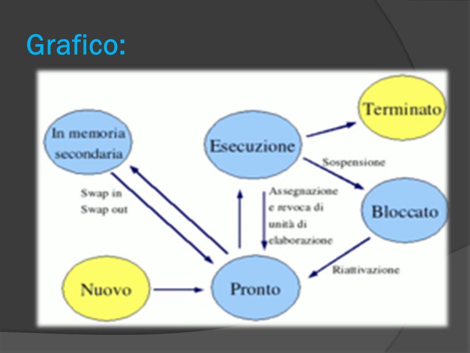 Grafico:
