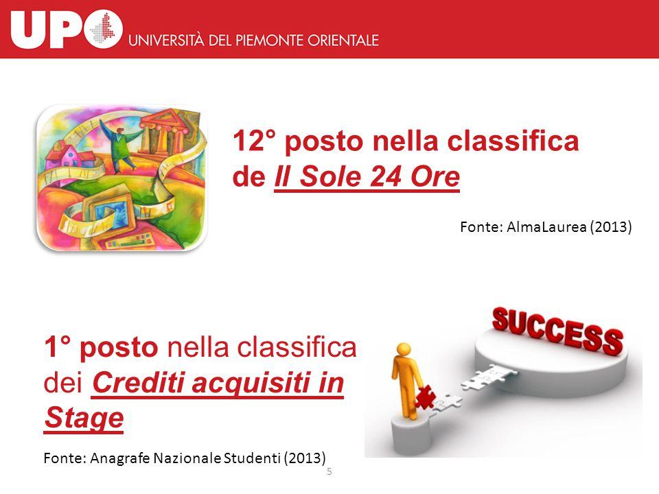 5 12° posto nella classifica de Il Sole 24 Ore 1° posto nella classifica dei Crediti acquisiti in Stage Fonte: AlmaLaurea (2013) Fonte: Anagrafe Nazionale Studenti (2013)