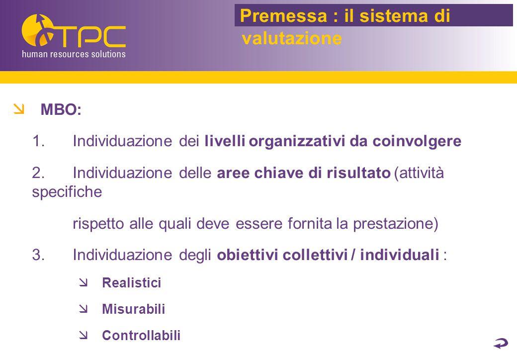  MBO:  Individuazione dei livelli organizzativi da coinvolgere  Individuazione delle aree chiave di risultato (attività specifiche rispetto alle