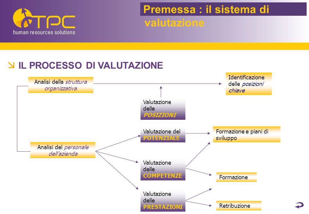 RISORSE UMANE  MBO: Scheda di esempio Soluzione TPC : MBO Sistema Premiante