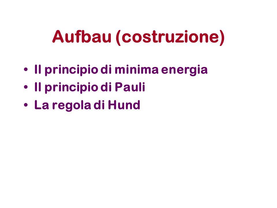 Aufbau (costruzione) Il principio di minima energia Il principio di Pauli La regola di Hund