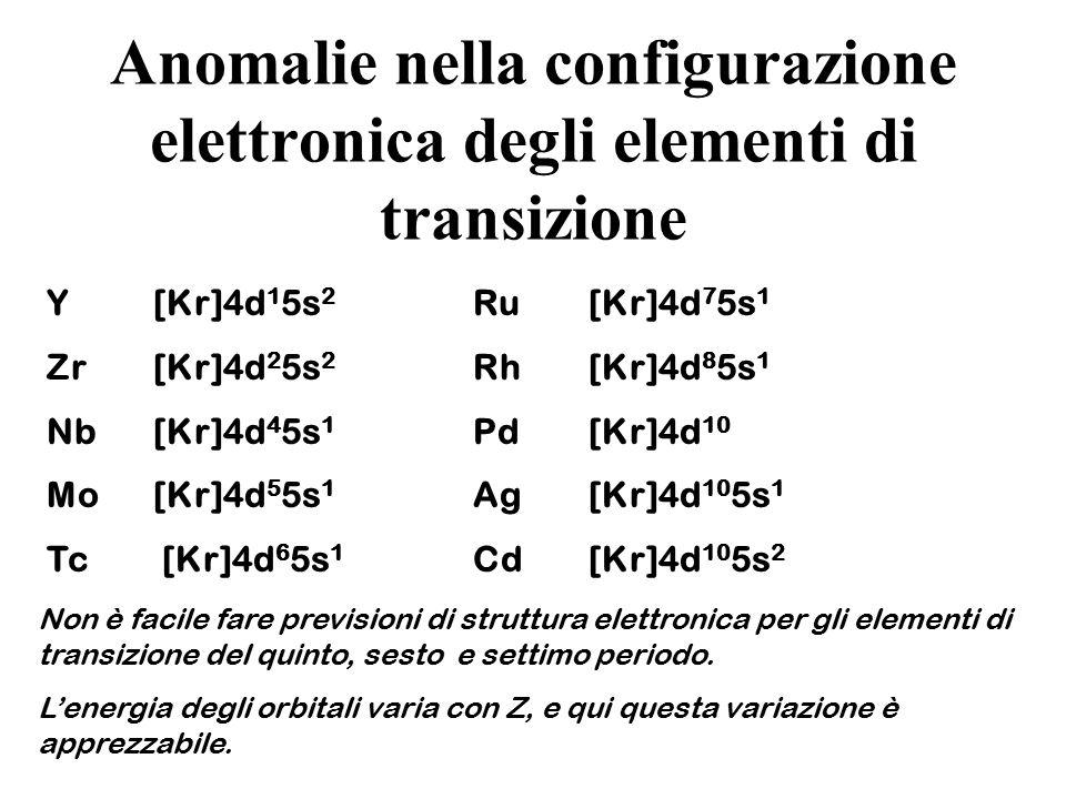 Anomalie nella configurazione elettronica degli elementi di transizione Y[Kr]4d 1 5s 2 Ru [Kr]4d 7 5s 1 Zr [Kr]4d 2 5s 2 Rh [Kr]4d 8 5s 1 Nb[Kr]4d 4 5s 1 Pd [Kr]4d 10 Mo [Kr]4d 5 5s 1 Ag [Kr]4d 10 5s 1 Tc [Kr]4d 6 5s 1 Cd [Kr]4d 10 5s 2 Non è facile fare previsioni di struttura elettronica per gli elementi di transizione del quinto, sesto e settimo periodo.