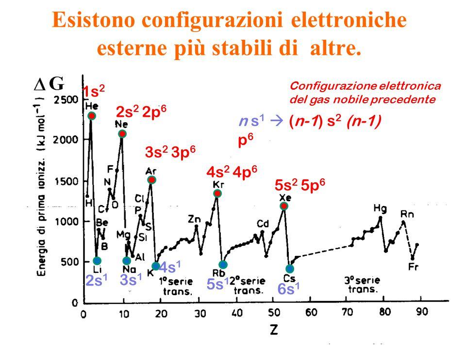 1s 2 2s 2 2p 6 3s 2 3p 6 4s 2 4p 6 5s 2 5p 6 2s 1 3s 1 4s 1 5s 1 6s 1 n s 1  (n-1) s 2 (n-1) p 6 Configurazione elettronica del gas nobile precedente