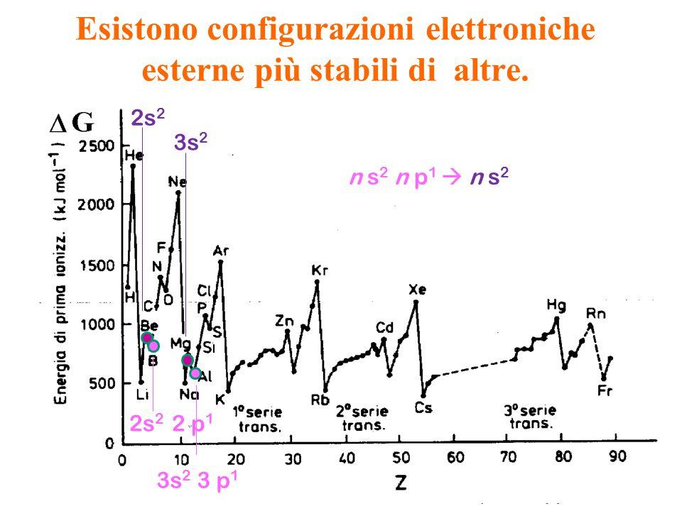 Esistono configurazioni elettroniche esterne più stabili di altre. 2s 2 2 p 1 3s 2 3 p 1 n s 2 n p 1  n s 2 2s 2 3s 2