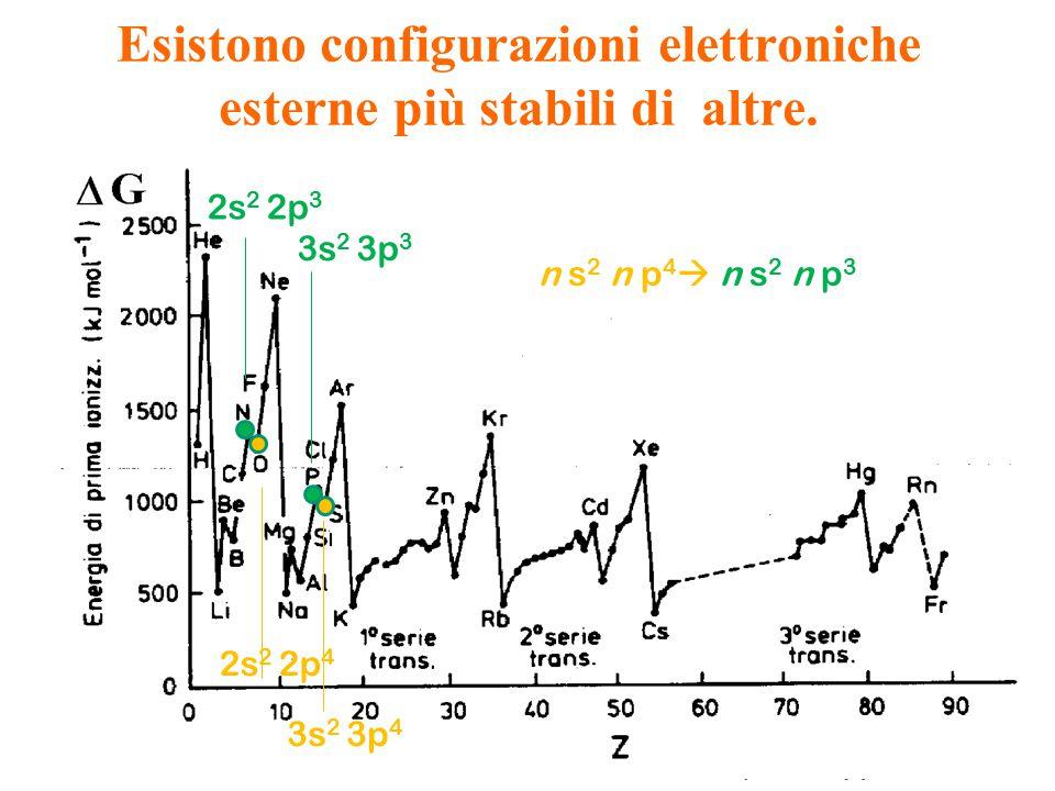 Esistono configurazioni elettroniche esterne più stabili di altre. 2s 2 2p 3 3s 2 3p 3 n s 2 n p 4  n s 2 n p 3 2s 2 2p 4 3s 2 3p 4