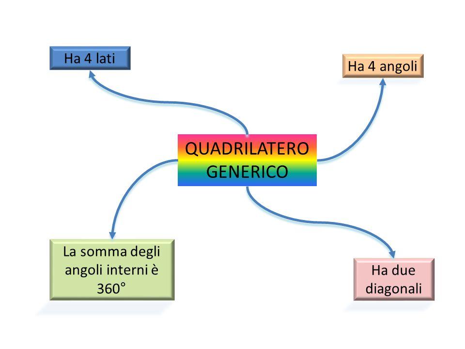 QUADRILATERO GENERICO Ha 4 lati Ha due diagonali La somma degli angoli interni è 360° Ha 4 angoli