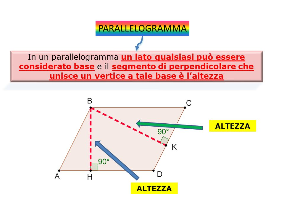 PARALLELOGRAMMA In un parallelogramma un lato qualsiasi può essere considerato base e il segmento di perpendicolare che unisce un vertice a tale base