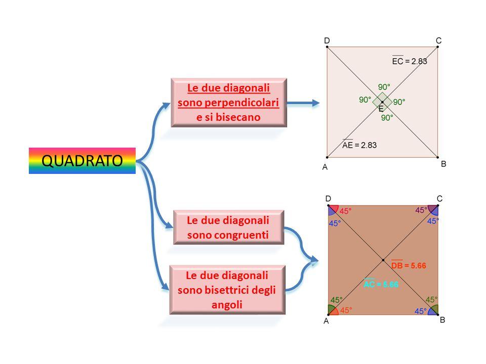 QUADRATO Le due diagonali sono perpendicolari e si bisecano Le due diagonali sono bisettrici degli angoli Le due diagonali sono congruenti
