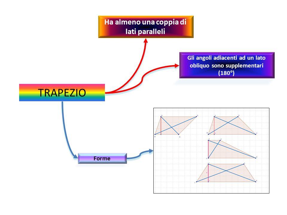 TRAPEZIO Gli angoli adiacenti ad un lato obliquo sono supplementari (180°) Ha almeno una coppia di lati paralleli Forme