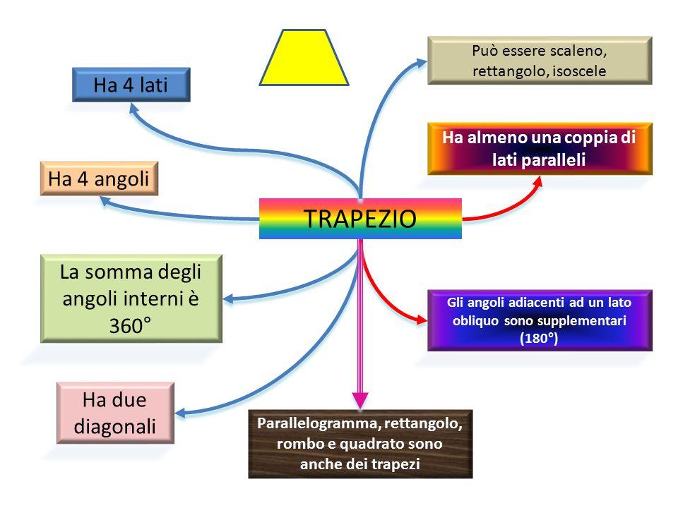 TRAPEZIO Ha 4 lati Ha due diagonali La somma degli angoli interni è 360° Ha 4 angoli Può essere scaleno, rettangolo, isoscele Gli angoli adiacenti ad