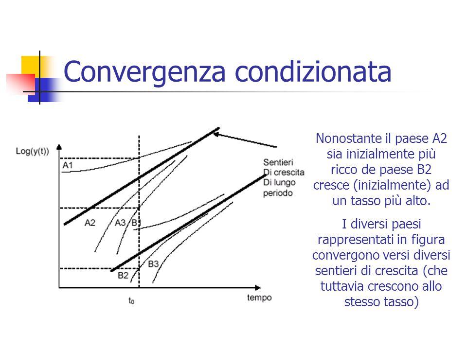 Convergenza condizionata Nonostante il paese A2 sia inizialmente più ricco de paese B2 cresce (inizialmente) ad un tasso più alto. I diversi paesi rap